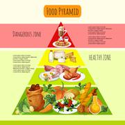Stock Illustration of Food Pyramid Concept