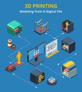 Isometric 3d Printing Modeling Process Flowchart - stock illustration