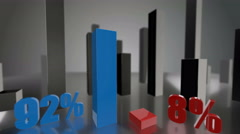 Comparing 3D blue and red bars diagram growing up to 92% and 8% Stock Footage