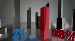 Comparing 3D blue and red bars diagram growing up to 2% and 98% - stock footage