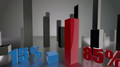 Comparing 3D blue and red bars diagram growing up to 15% and 85% - stock footage