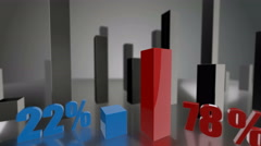 Comparing 3D blue and red bars diagram growing up to 22% and 78% Stock Footage