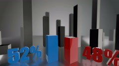 Comparing 3D blue and red bars diagram growing up to 52% and 48% - stock footage