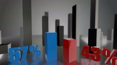Comparing 3D blue and red bars diagram growing up to 57% and 43% - stock footage