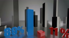 Comparing 3D blue and red bars diagram growing up to 89% and 11% Stock Footage