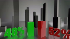 Comparing 3D green and red bars diagram growing up to 48% and 52% - stock footage