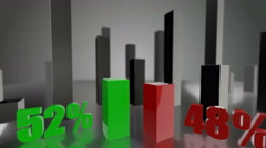 Comparing 3D green and red bars diagram growing up to 52% and 48% Stock Footage