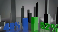 Comparing 3D blue and green bars diagram growing up to 48% and 52% - stock footage