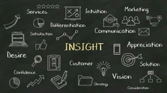 Handwriting concept of 'INSIGHT' at chalkboard. with various diagram. Stock Footage