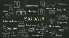 Handwriting concept of 'BIG DATA' at chalkboard. with various diagram. Stock Footage