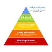 Maslow pyramid of needs Stock Illustration