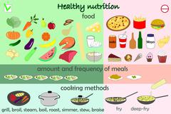 Infographic food healthy nutrition Stock Illustration