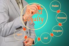 Business Man Draw Brand Loyalty Diagram Concept Stock Photos