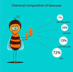 chemical composition of beeswax - stock illustration