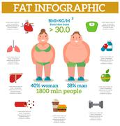 Exercise weight loss infographic obese women vector Stock Illustration