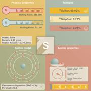 Infographic of Sulfur - stock illustration