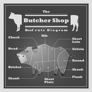 Beef cuts diagram Butcher shop background - stock illustration