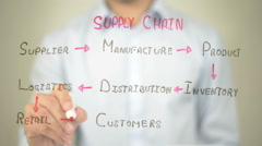Supply Chain Concept,  Man writing on transparent screen Stock Footage