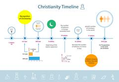 Christianity religion timeline infographics - stock illustration