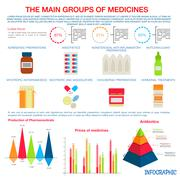 Medicines infographic for pharmaceutical design Stock Illustration