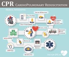 CPR ( Cardiopulmonary resuscitation ) Stock Illustration