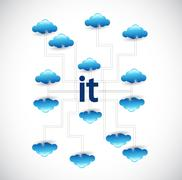 information technology cloud computing network - stock illustration
