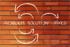 Problem to solution on continuous cycle until all is fixed Stock Illustration