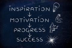 Inspiration, motivation, progress, success Piirros