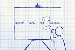 Teacher writing about Dreams and plans for success Stock Illustration