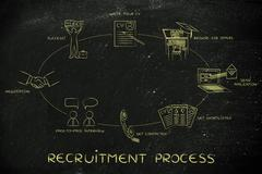 Write a cv, apply, interview, negotiation, hired: recruitment process Stock Illustration