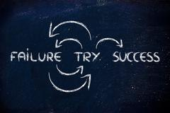 Try, fail, try again till success Stock Illustration
