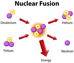 Diagram showing nuclear fusion Stock Illustration