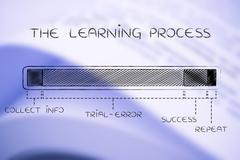 the learning process, with long trial-error - stock illustration