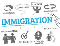 Immigration concept Piirros