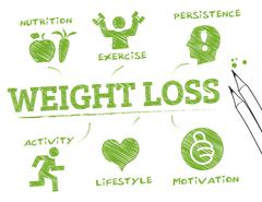 Weight loss- info graphic Stock Illustration