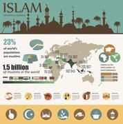 Islam infographic. Muslim culture. Stock Illustration