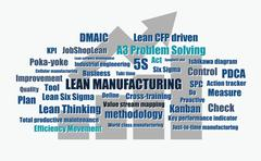 Lean manufacturing words vector Piirros