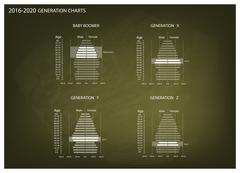 2016-2020 Population Pyramids Graphs with 4 Generation Stock Illustration