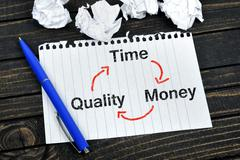 Time quality money scheme on notepad Stock Photos