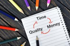 Time quality money text on notepad Stock Photos