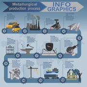 Process metallurgical industry info graphics Stock Illustration