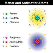 Matter and antimatter atom models Stock Illustration