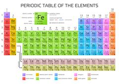 Periodic Table of the Elements with atomic number, weight and symbol - vector Stock Illustration