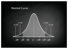 Normal Distribution Diagram or Bell Curve on Black Chalkboard Stock Illustration