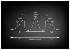 Collection of Positve and Negative Distribution Curve on Chalkboard Stock Illustration