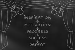 Motivation and progress to succeed, key concepts on stage (arrow down) Stock Illustration