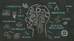 Handwriting Human head shape, technology, artificial intelligence at chalkboard. Stock Footage