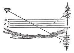 Fig.  1. Desert mirage, vintage engraving. Stock Illustration
