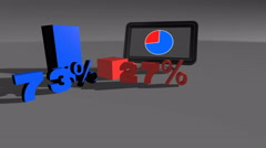 Blue & Red Comparing diagram charts 73% to 27% Stock Footage