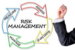 Risk management diagram to prevent or reduce accidents Stock Photos